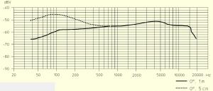 grafica sennheiser e-604