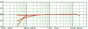 grafica shure sm81